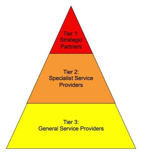 Strategic_Agency_Tier.jpg