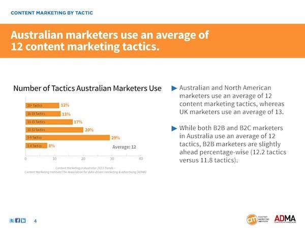 AUS_Research_2013_CMI_Content_Tactics