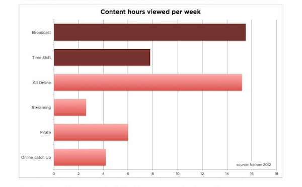 Data on content views