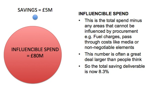 Influencible Spend