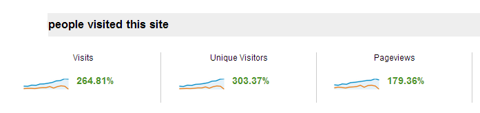 Visitor percentages from analytics