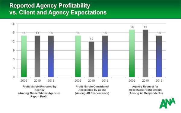 Expectation_Of_Agency_Profit