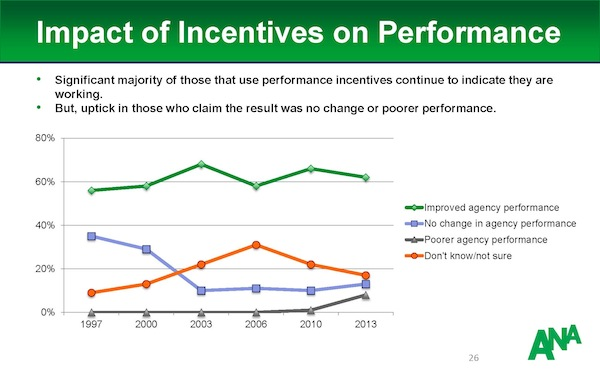 Impact_Of_Incentive