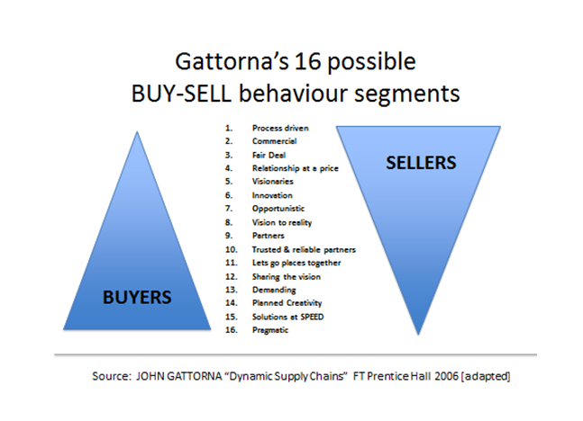 Gattorna's 16 possible buy-sell behaviour sgments