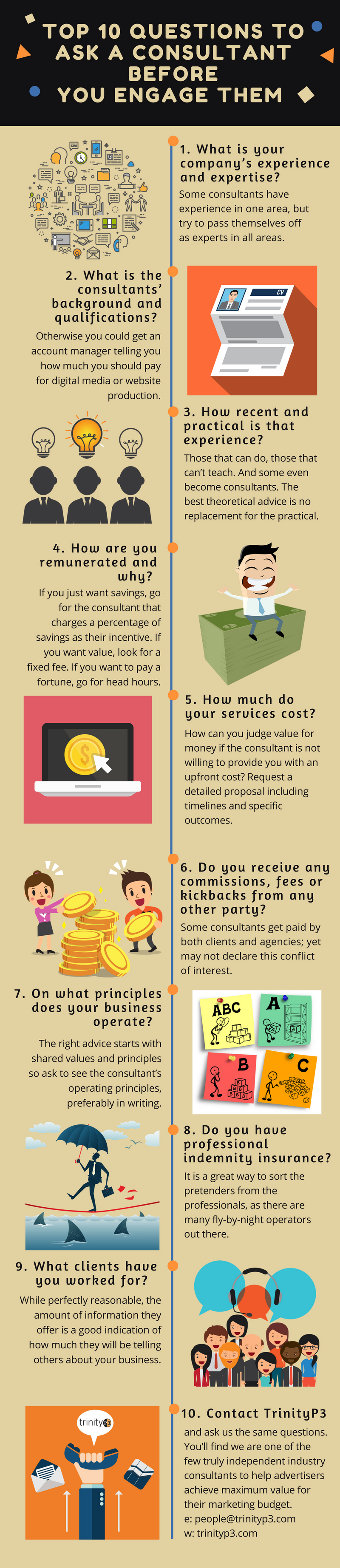 Infographic questions