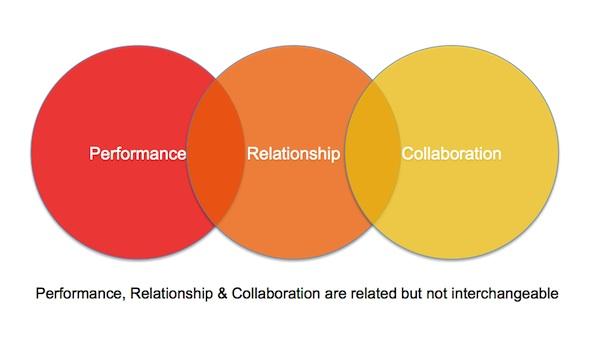 Performance_Relationship_Collaboration.jpg