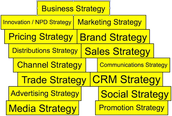 types of business strategies The main types of generic strategies that organisations can pursue are: 1 growth ie the expansion of the company to purchase new assets, including new businesses, and to develop new products.