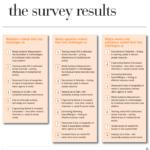 Media survey results