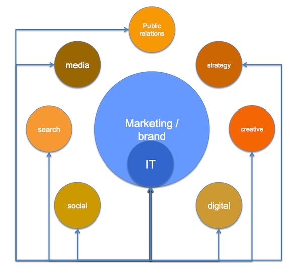 IT_Digital_Strategy