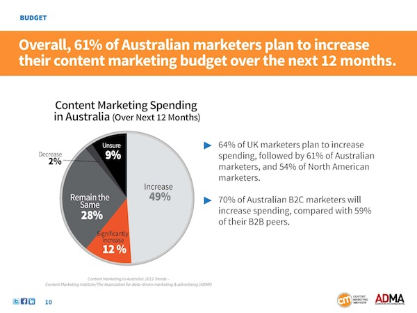 AUS_Research_2013_CMI_Spend
