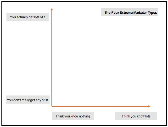 4 extreme marketer types