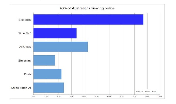 Australian advertising viewer data