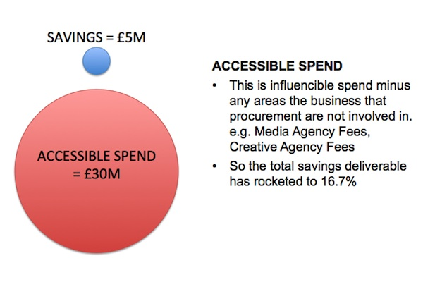 Accessible Spend