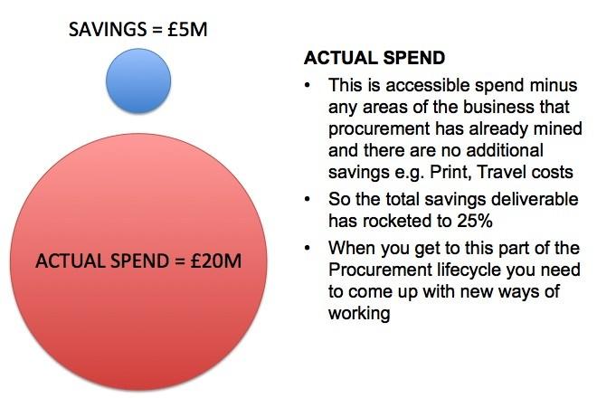 Actual Spend