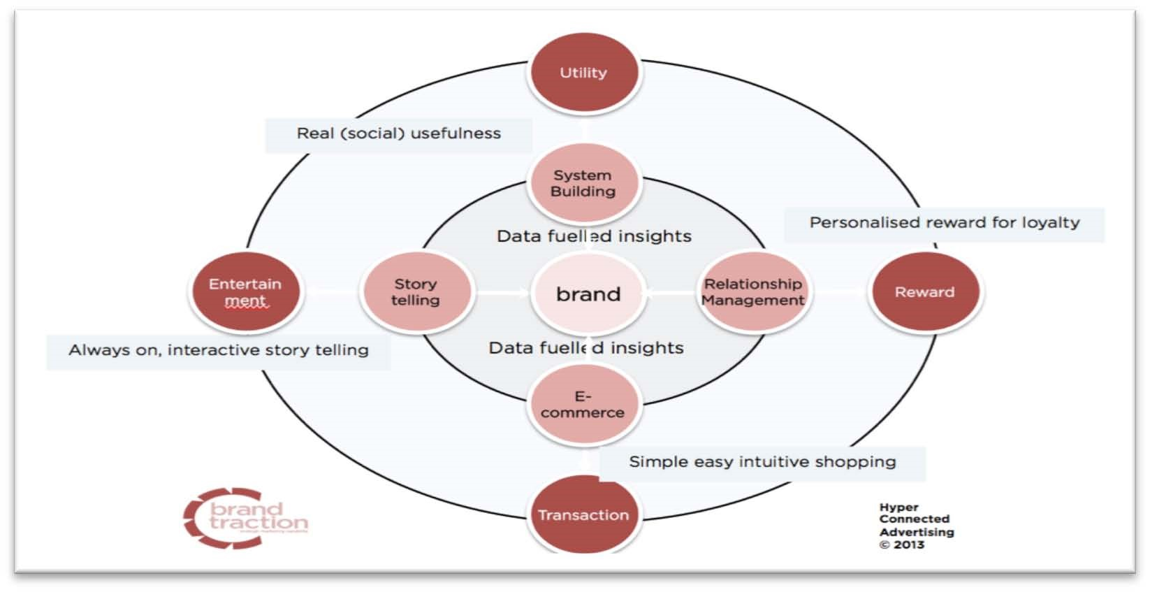 Data insights for brands
