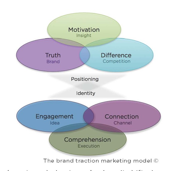 the brand traction marketing model
