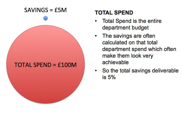 Total Spend