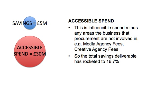 AccessibleSpend