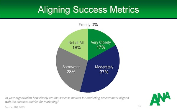 Alignment_Marketing_Procurement