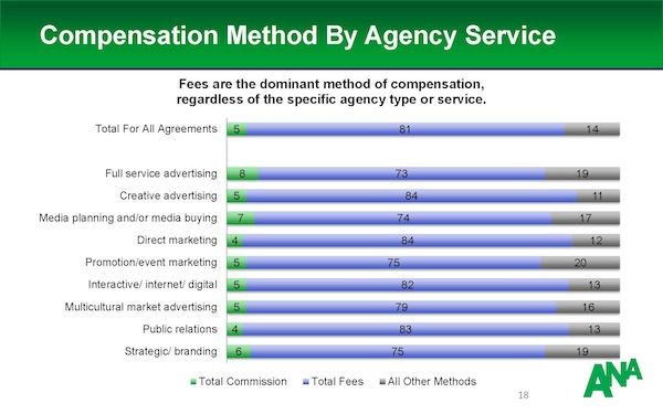 Compensation_Type_By_Agency