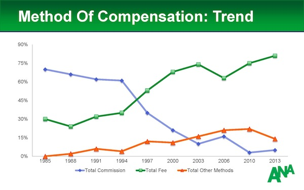 Compensation_Type_Trend