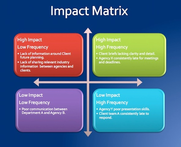 Relationship impact matrix