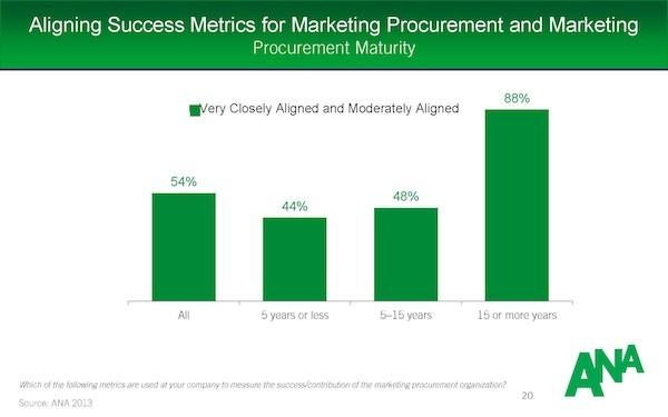 Marketing_Alignment_Term