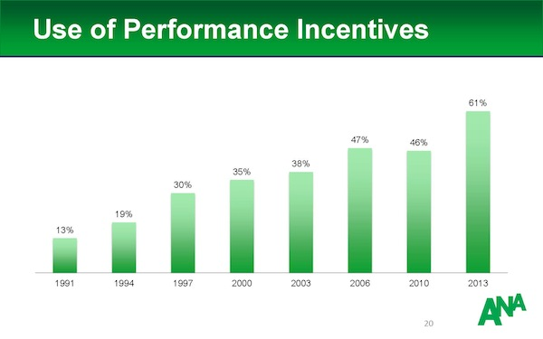 Use_Of_performance_Incentives