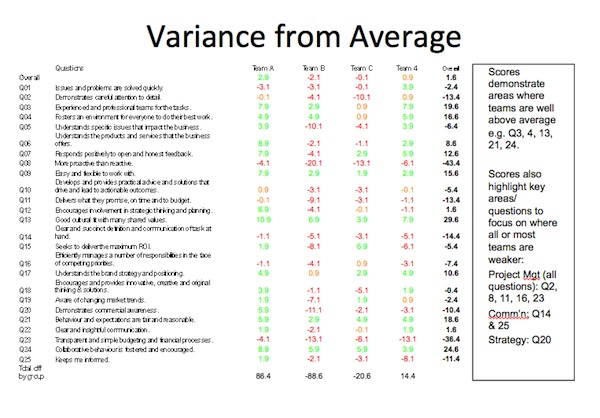 Relationship score variance