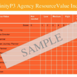 Agency resource value index