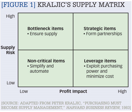 purchaing strategies in the kraljic matrix