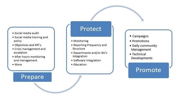Prepare protect promote