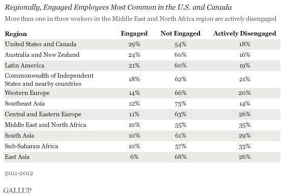 Gallup statistics