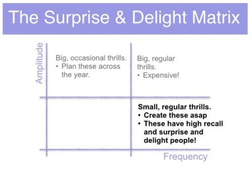 Surprise-delight matrix