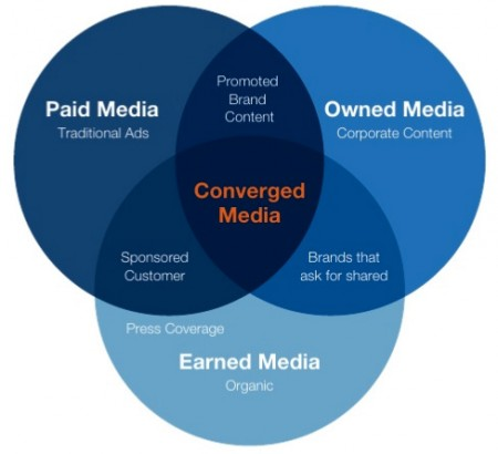 Paid, Owned & Earned Media