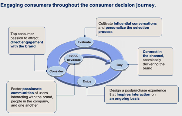 Engaging consumers throughout the customer decision journey