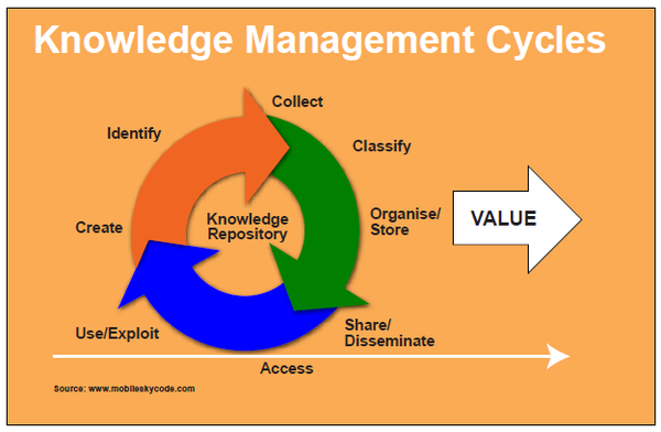 Knowledge Management Cycles