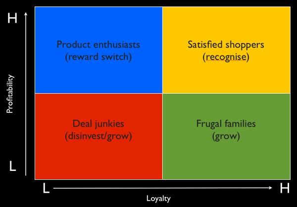 RFML - model-profitability-loyalty