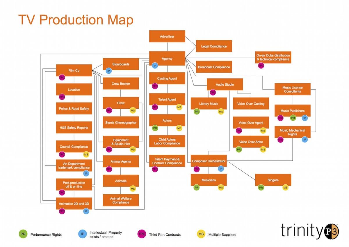 TV_Production_Governance