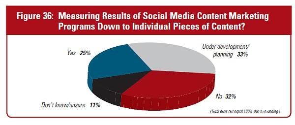 Social media measurements
