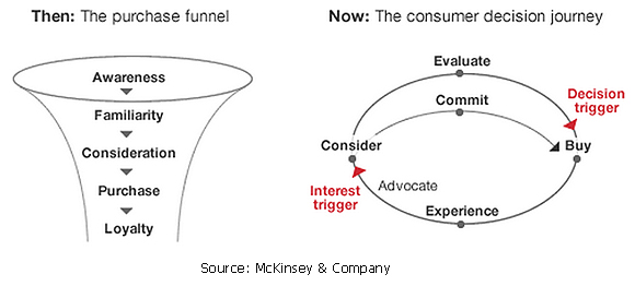 Purchase funnel-Customer Decision Journey