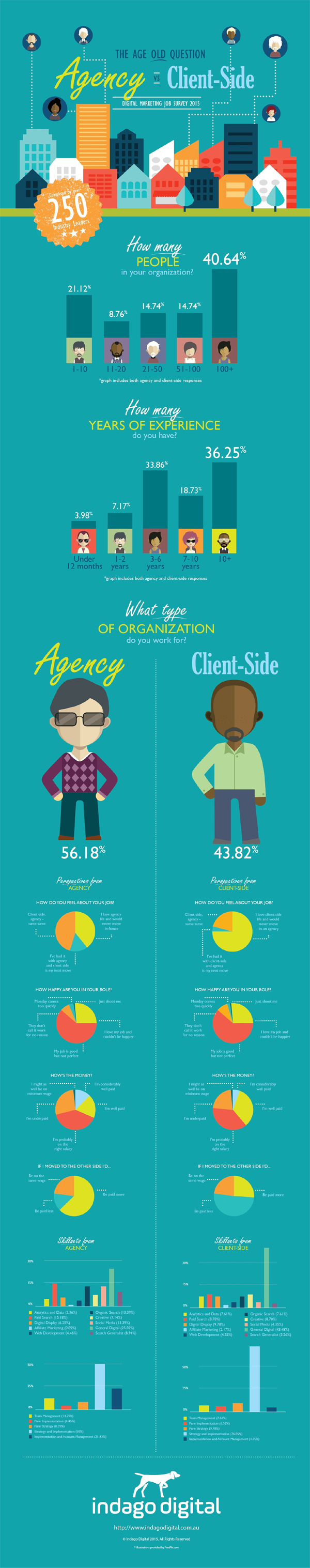 Agency vs Client-side infographic