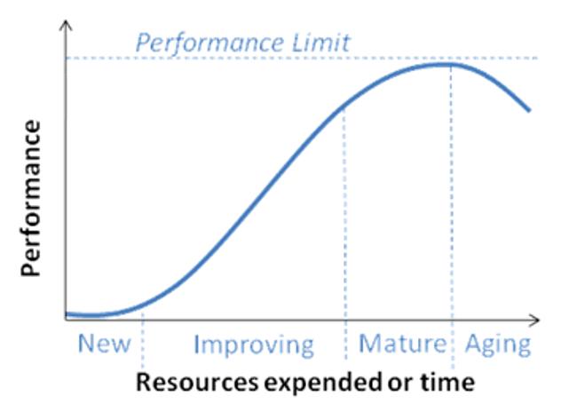Maturity Curve