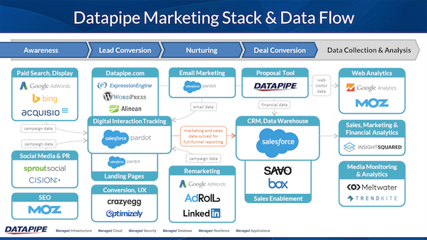 Datapipe marketing stack