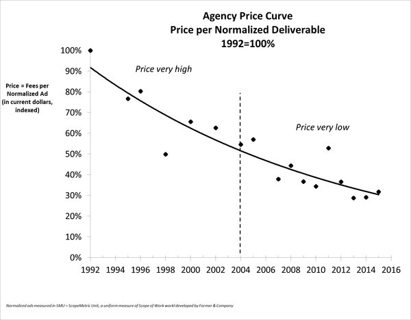 Price curve ad agencies