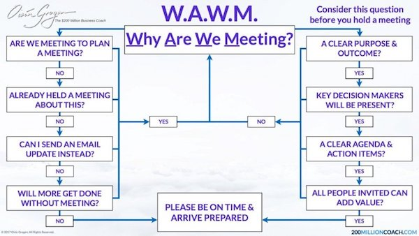 How much time do you waste in meetings per week?