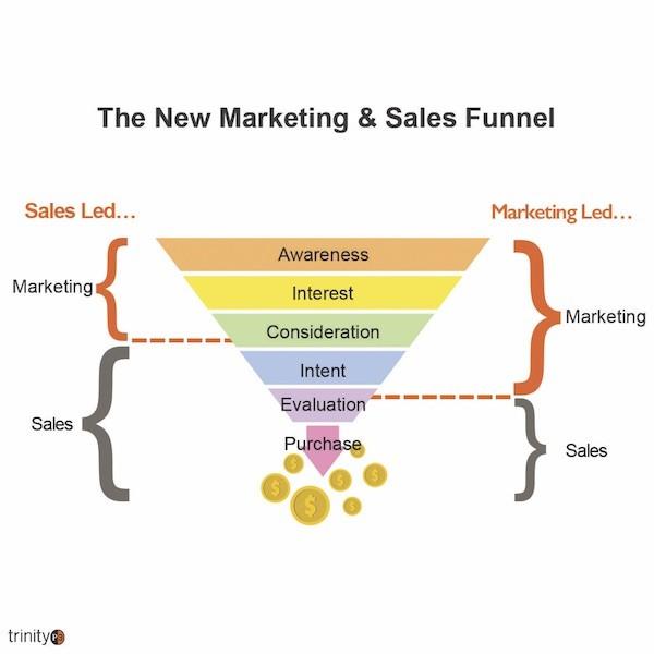营销和销售