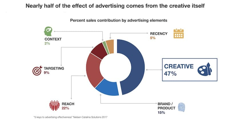 latest findings in advertising