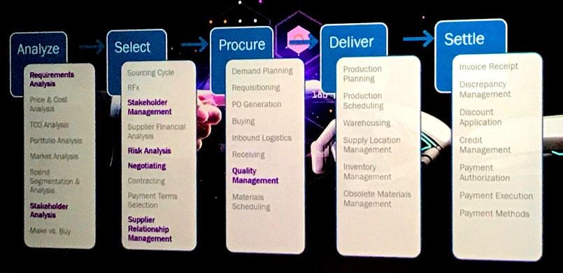 marketing-and-procurement