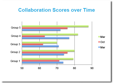 Collaboration Scores Over Time
